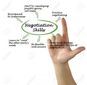 Diagram of Negotiation Skills